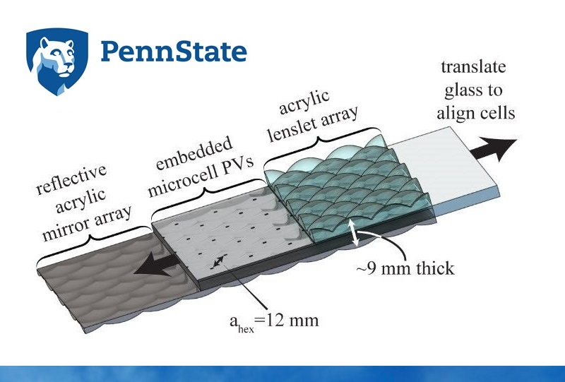 Portfolio Image Penn State University Lens Array solar panel CPV