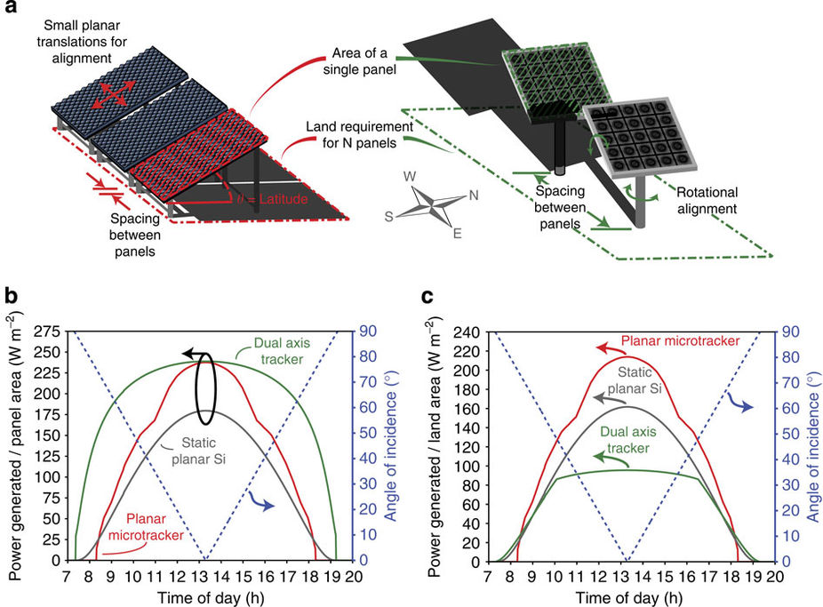 Image with performance outcomes of Penn State University 3D printed lens array