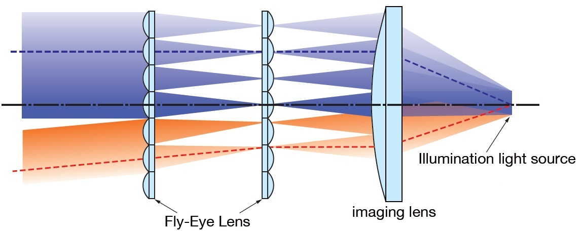 Schematic explanation of 3D printed fly's eye lens array assembly