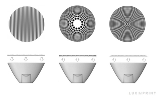 Explanation of printing optics onto existing lens sheets and materials