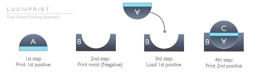 Image explaining the dual-sided printing approach of the Luximprint additive optics fabrication process.