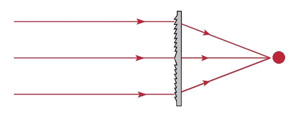 Image for illustration of focal point Fresnel optics