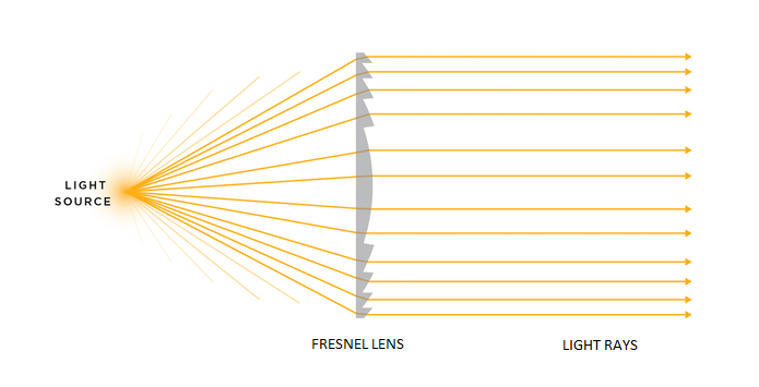 Image of collimated light rays to illustrate collimation principle