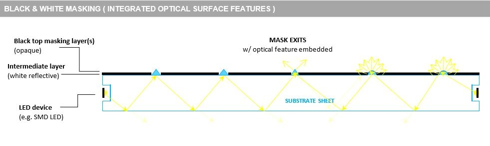 Image by Luximprint in support of black - white substrate masking capability explanation.