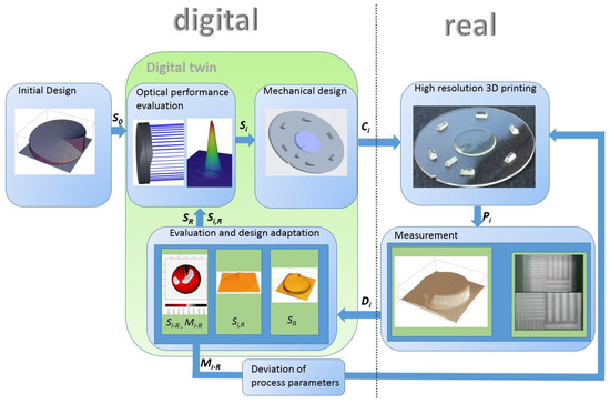Image for micromachines article on optical 3D printing showing Digital twin and process flow.