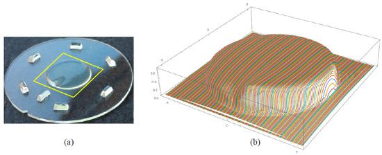 Image from research study by KIT published in Micromachines shownig measuring window and superelevated 3D-plot of the measurement profiles.