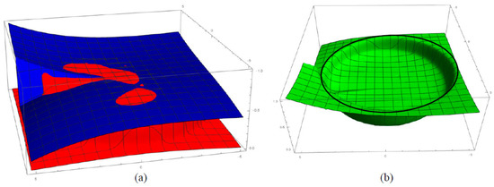 Image from Micromachines article showing 3D plot of the surface profiles.