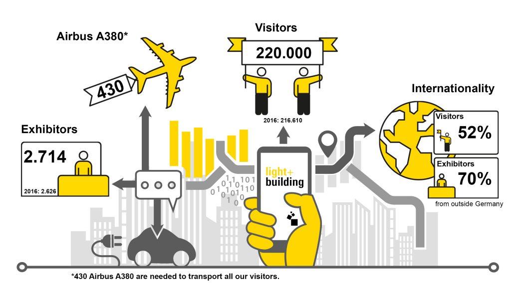 Infographic Light Building 2018 in Frankfurt, Germany