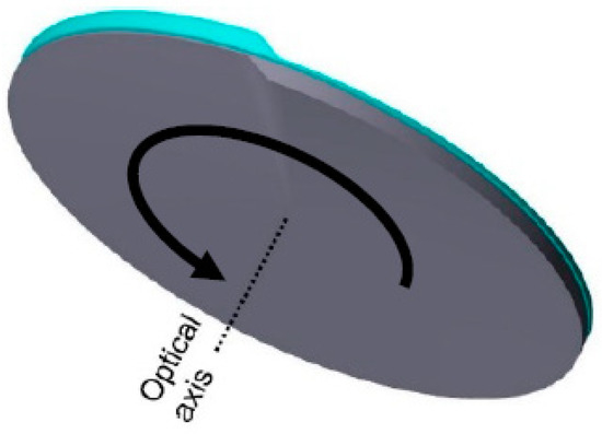 Image by KIT/Micromachines showing rotation optics, consisting of two lens bodies with surfaces of azimuthal curvature dependence arranged coaxially to the optical axis and their plane surfaces facing each other.